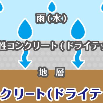 「生コン屋でも施工できます」 透水・飛散・ドライアウト・浮き・反り・目詰まり・色違い・エフロ・不陸・水勾配・水たまり