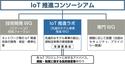 「先進的IoTプロジェクト選考会議ファイナリスト採択」Probe